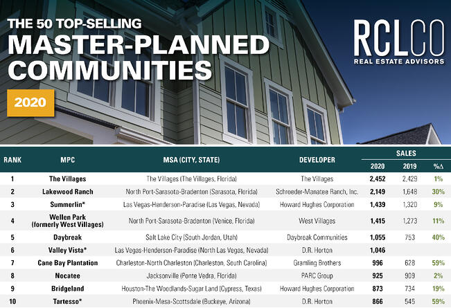 RCLCO Best Selling Master Planned Communities of 2020
